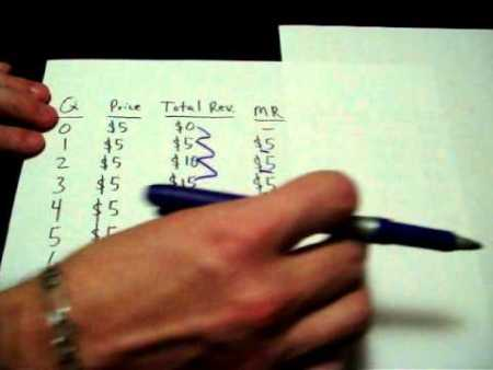 microeconomics-study