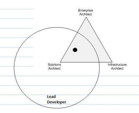 Aspiring-architects